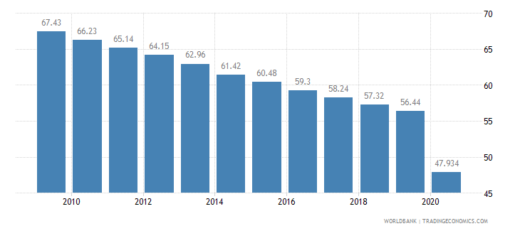 sao tome and principe vulnerable employment total percent of total employment wb data