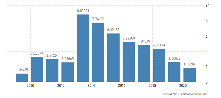 sao tome and principe workers remittances and compensation of employees received percent of gdp wb data