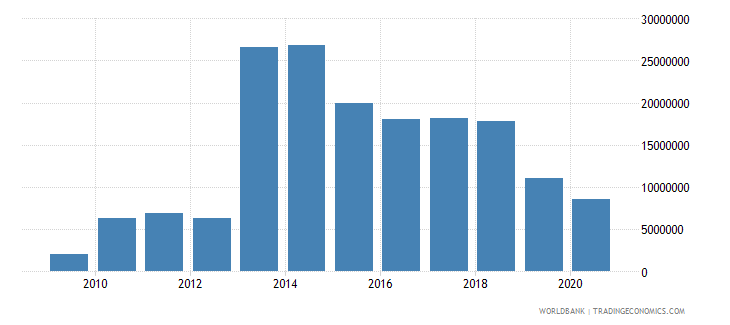 sao tome and principe workers remittances and compensation of employees received us dollar wb data