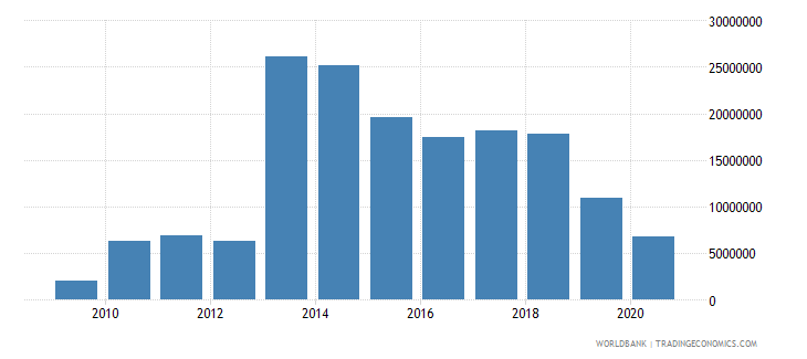 sao tome and principe workers remittances receipts bop us dollar wb data