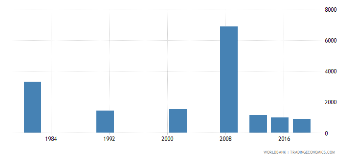 sao tome and principe youth illiterate population 15 24 years both sexes number wb data