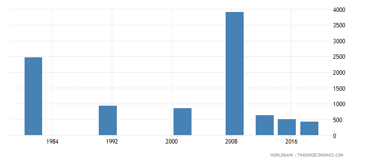 sao tome and principe youth illiterate population 15 24 years female number wb data