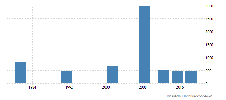 sao tome and principe youth illiterate population 15 24 years male number wb data