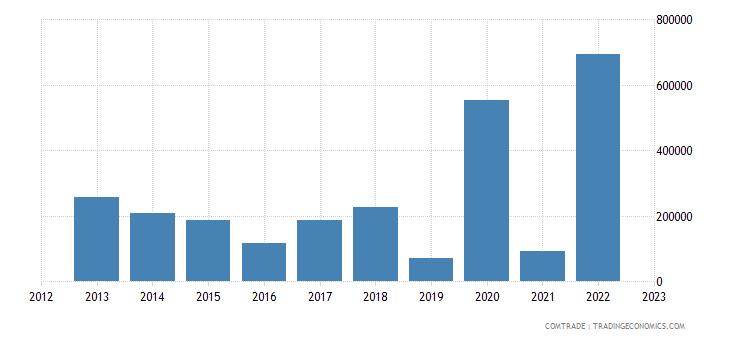 sao tome principe exports angola