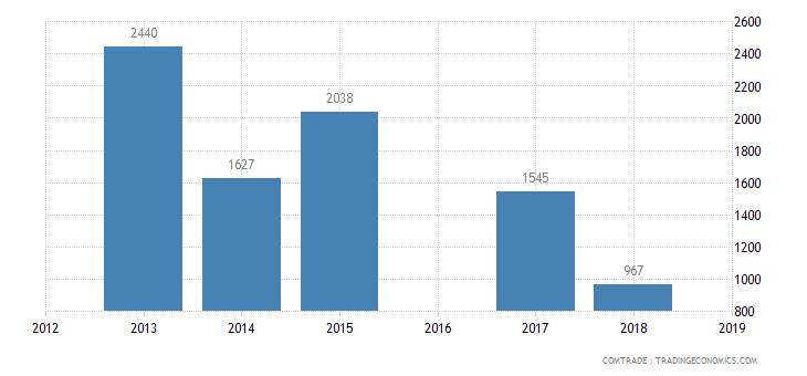 sao tome principe exports nigeria iron steel