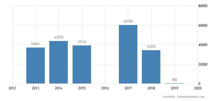 sao tome principe exports nigeria