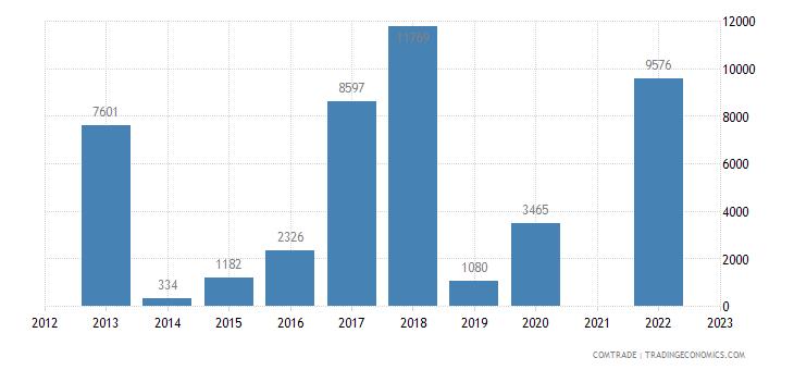 sao tome principe exports portugal articles iron steel