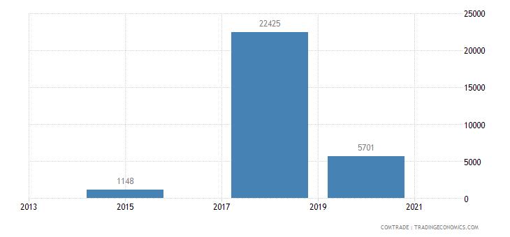 sao tome principe exports portugal taps cocks valves pipes tanks