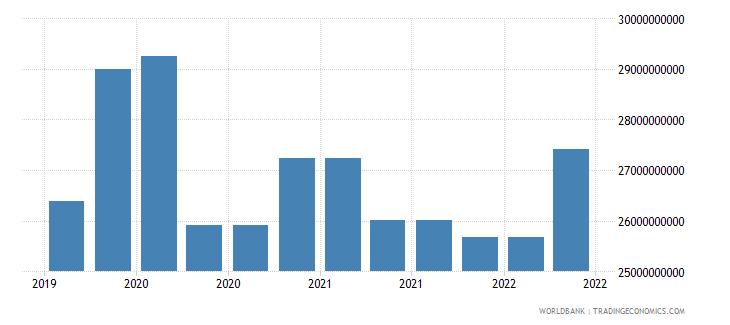 saudi arabia 09_insured export credit exposures berne union wb data