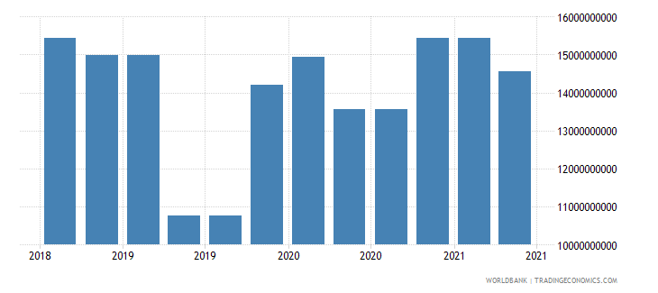 saudi arabia 10_insured export credit exposures short term bu wb data