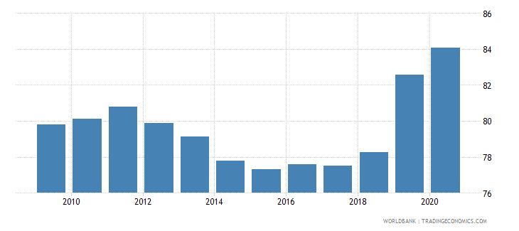 saudi arabia 5 bank asset concentration wb data