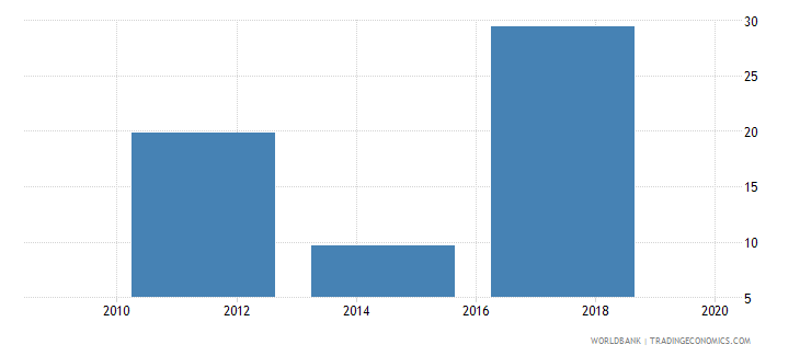 saudi arabia account used to receive wages percent age 15 wb data