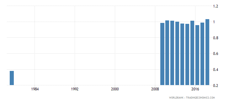 saudi arabia adjusted net intake rate to grade 1 of primary education gender parity index gpi wb data