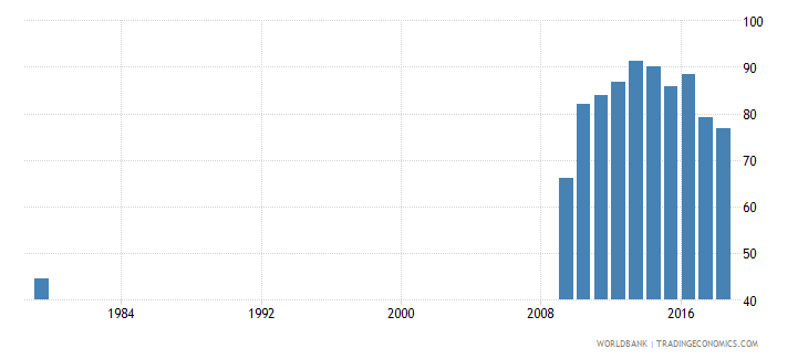 saudi arabia adjusted net intake rate to grade 1 of primary education male percent wb data