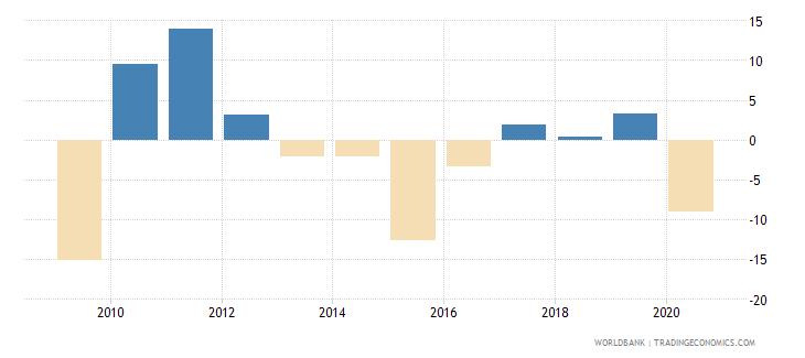 saudi arabia adjusted net national income per capita annual percent growth wb data