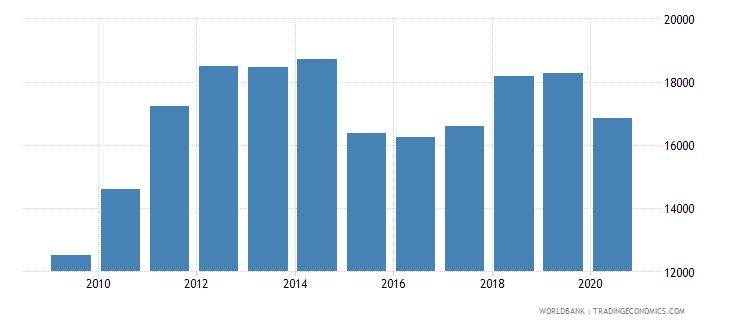 saudi arabia adjusted net national income per capita current us$ wb data