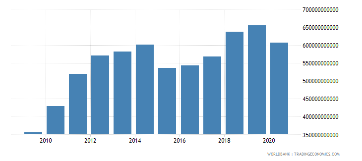 saudi arabia adjusted net national income us dollar wb data