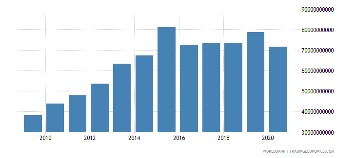 saudi arabia adjusted savings consumption of fixed capital us dollar wb data