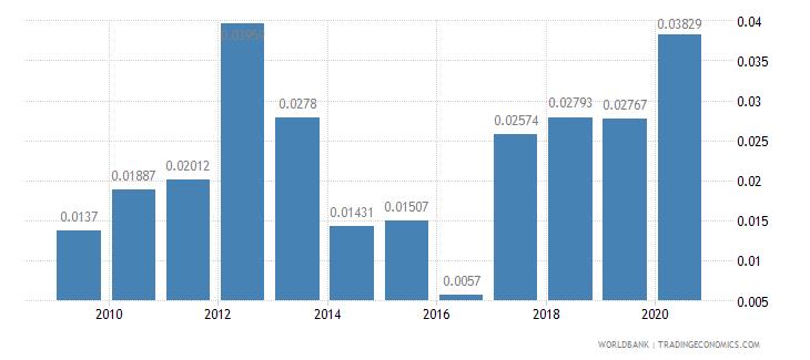 saudi arabia adjusted savings mineral depletion percent of gni wb data