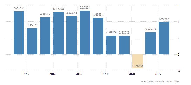 saudi arabia agriculture value added annual percent growth wb data