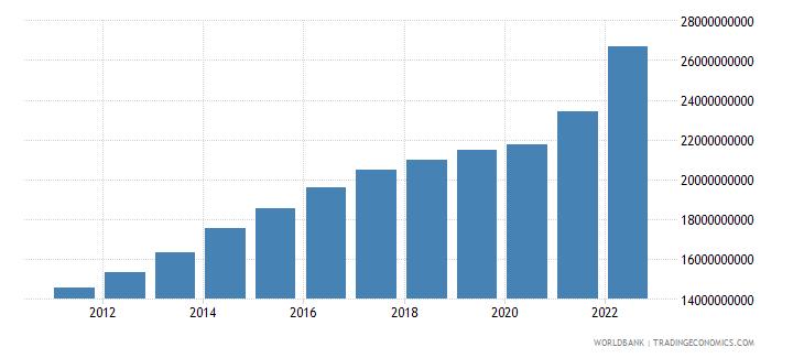 saudi arabia agriculture value added us dollar wb data