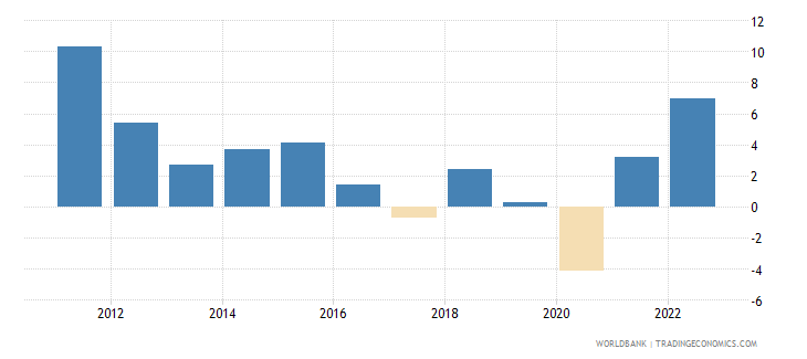 saudi arabia annual percentage growth rate of gdp at market prices based on constant 2010 us dollars  wb data