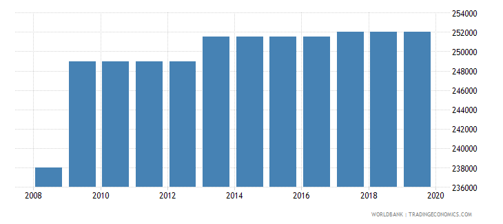 saudi arabia armed forces personnel total wb data