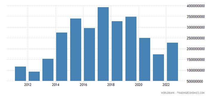 saudi arabia arms imports constant 1990 us dollar wb data