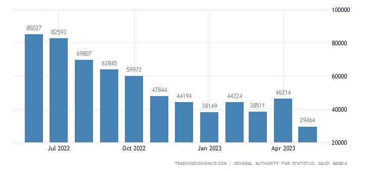 Saudi Arabia Balance of Trade