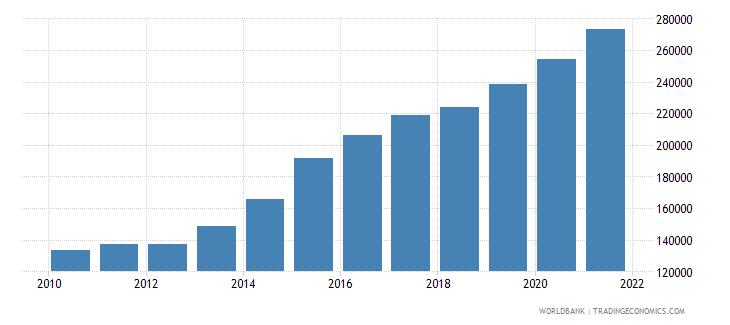 saudi arabia bank accounts per 1000 adults wb data