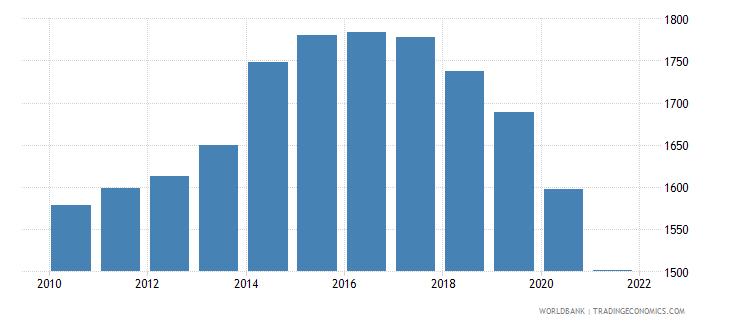 saudi arabia bank branches per 100000 adults wb data