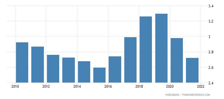 saudi arabia bank net interest margin percent wb data