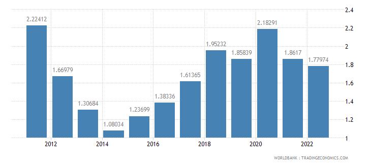 saudi arabia bank nonperfoming loans to total gross loans percent wb data