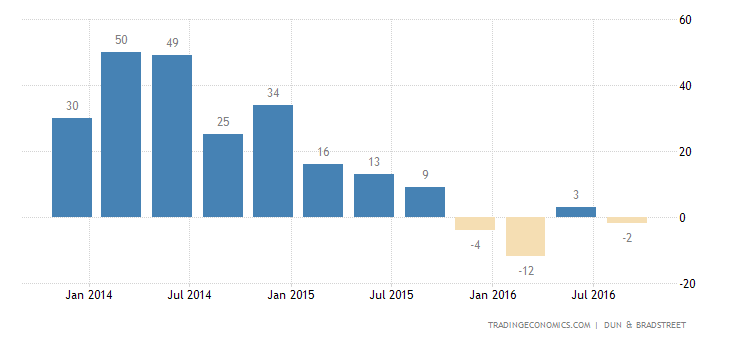 Saudi Arabia Business Confidence