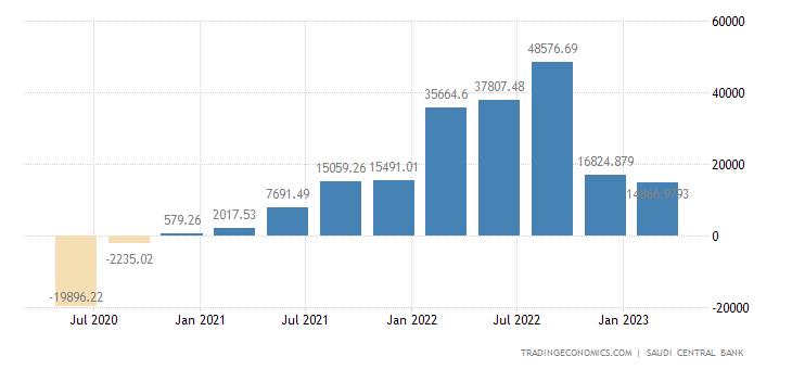 Saudi Arabia Capital Flows