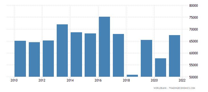 saudi arabia capture fisheries production metric tons wb data