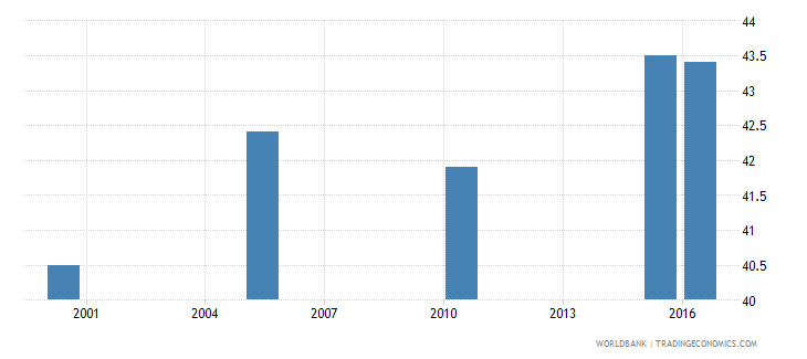 saudi arabia cause of death by injury ages 15 34 female percent relevant age wb data