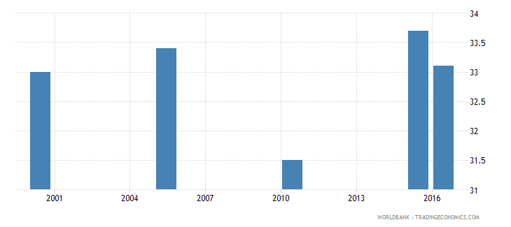 saudi arabia cause of death by injury ages 35 59 male percent relevant age wb data