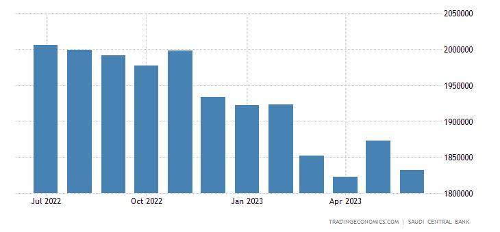Saudi Arabia Central Bank Balance Sheet