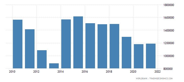 saudi arabia cereal production metric tons wb data
