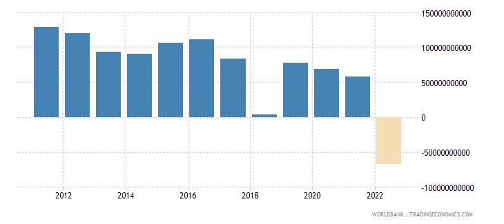 saudi arabia changes in inventories constant lcu wb data