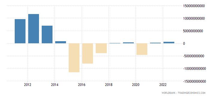 saudi arabia changes in net reserves bop us dollar wb data