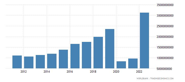 saudi arabia commercial service exports us dollar wb data
