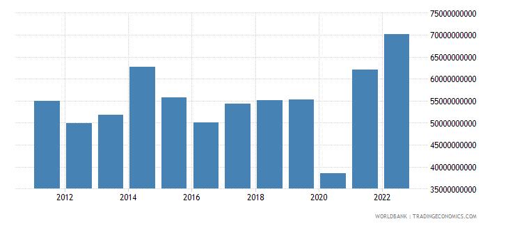 saudi arabia commercial service imports us dollar wb data