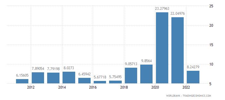 saudi arabia communications computer etc percent of service exports bop wb data