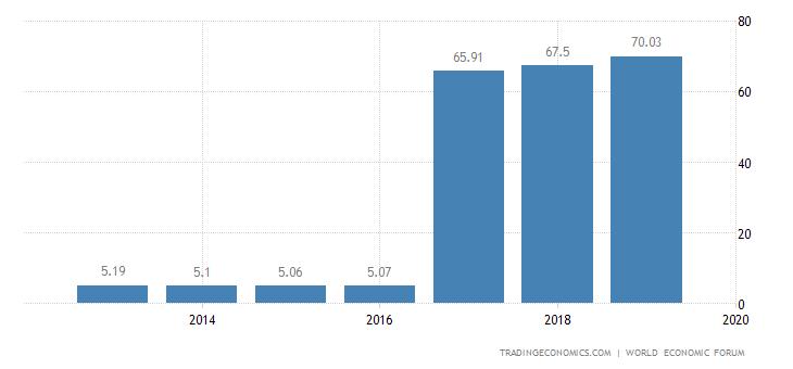 Saudi Arabia Competitiveness Index