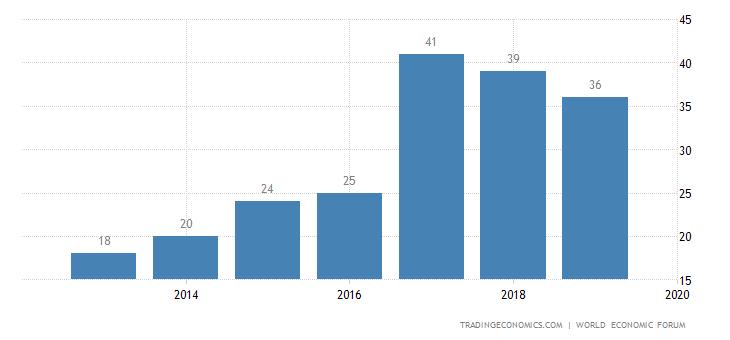 Saudi Arabia Competitiveness Rank