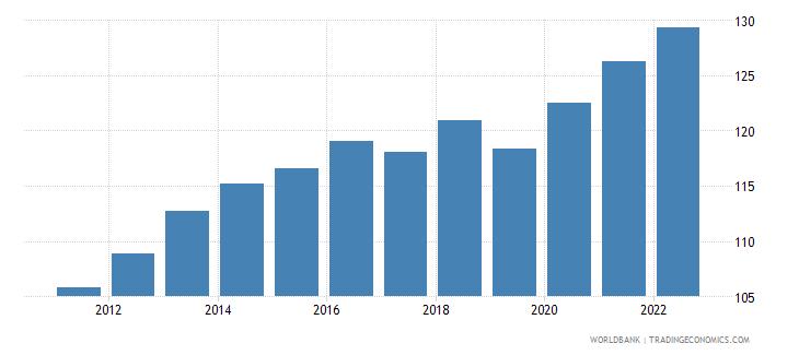 saudi arabia consumer price index 2005  100 wb data
