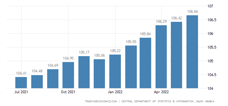 Saudi Arabia Consumer Price Index (CPI)