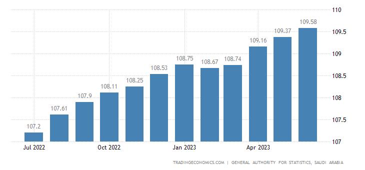 Saudi Arabia Consumer Price Index (CPI)